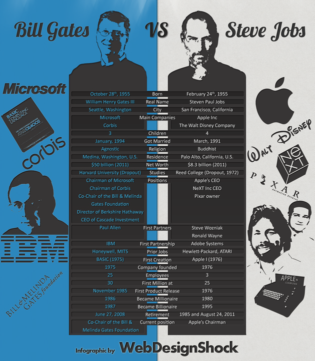 Infographic about steve jobs and bill gates from webdesignshock