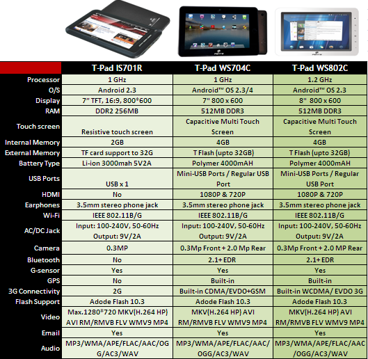 bsnl tablet penta comparison chart