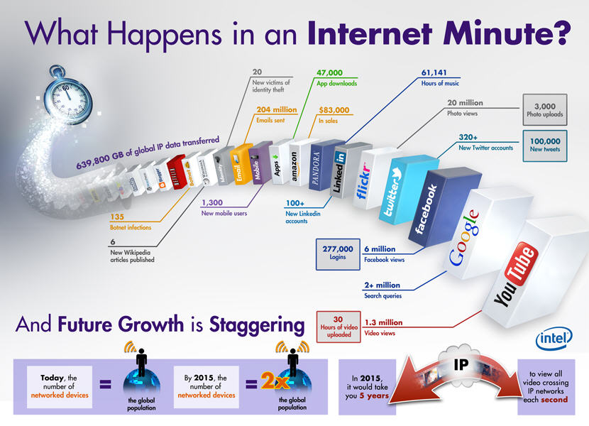 What Happens On Internet in One Minute? [INFOGRAPHIC]